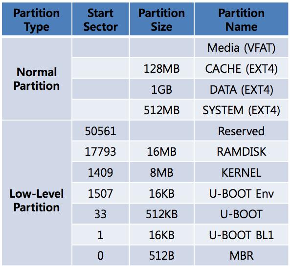 Android eMMC 分区详解(转载) - 各各他- 博客园